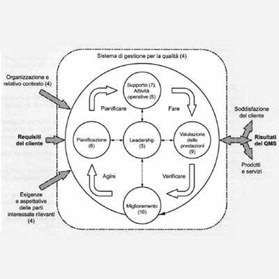 Approccio per processi aziendali il miglioramento del processo aziendale